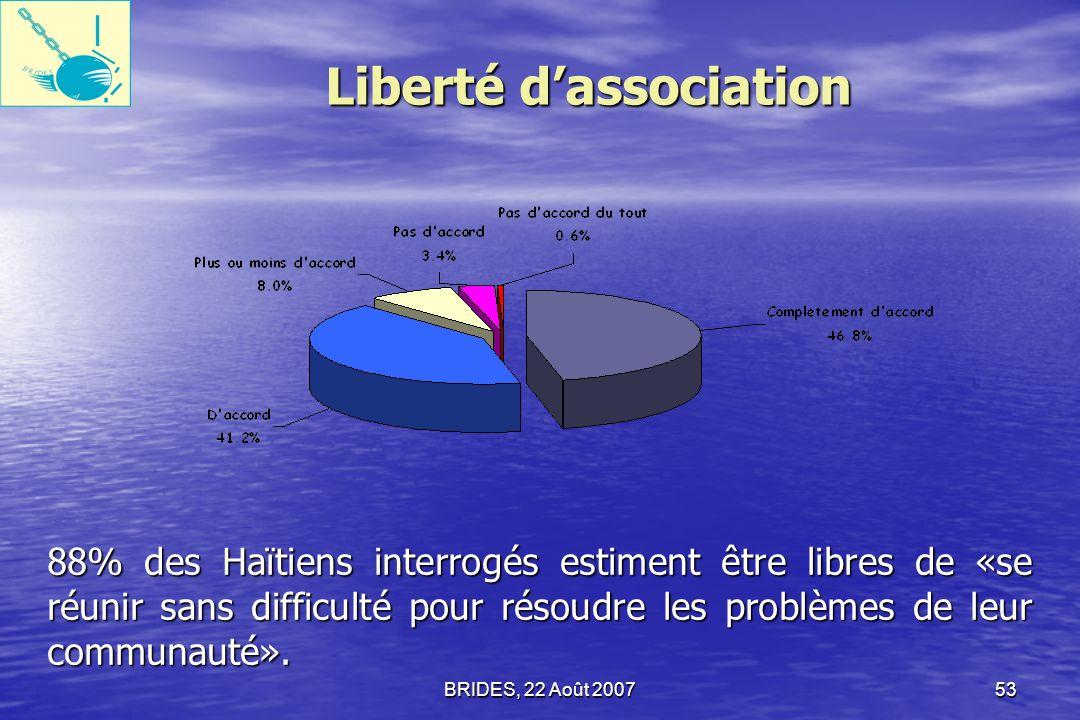 BRIDES, 22 Août 200752 Liberté de réunion et de manifestation Une grande majorité des Haïtiens (75,4%) ont été daccord ou tout à fait daccord pour dire quils étaient libres de «participer à des manifestations légales», les femmes étant moins enclines à être daccord.
