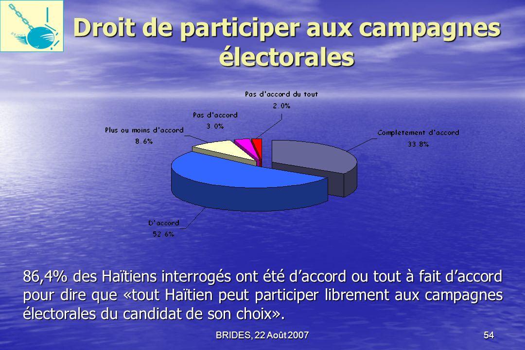 BRIDES, 22 Août 200753 Liberté dassociation 88% des Haïtiens interrogés estiment être libres de «se réunir sans difficulté pour résoudre les problèmes de leur communauté».