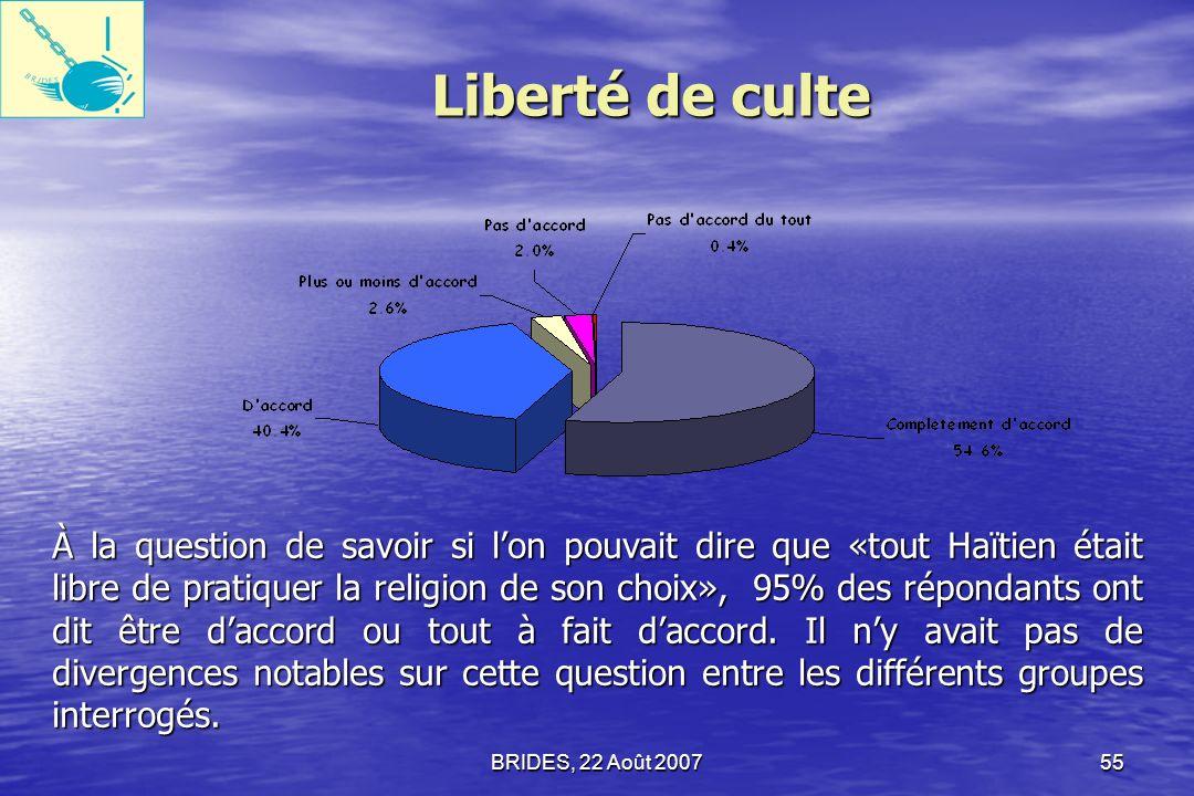 BRIDES, 22 Août 200754 Droit de participer aux campagnes électorales 86,4% des Haïtiens interrogés ont été daccord ou tout à fait daccord pour dire que «tout Haïtien peut participer librement aux campagnes électorales du candidat de son choix».