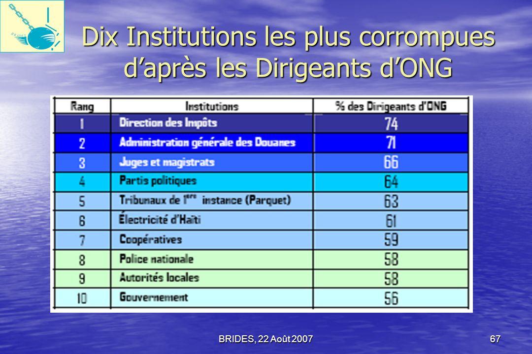 BRIDES, 22 Août 200766 Dix Institutions les plus corrompues daprès les Chefs dEntreprise