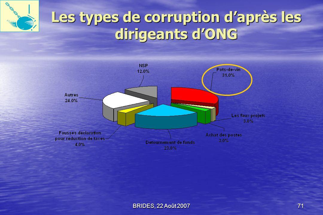BRIDES, 22 Août 200770 Versement de Pots-de-vin pour des transactions publiques : Cest le type de corruption le plus courant en Haïti daprès les ménages, les Entreprises privées, les Employés du secteur public et les ONG.