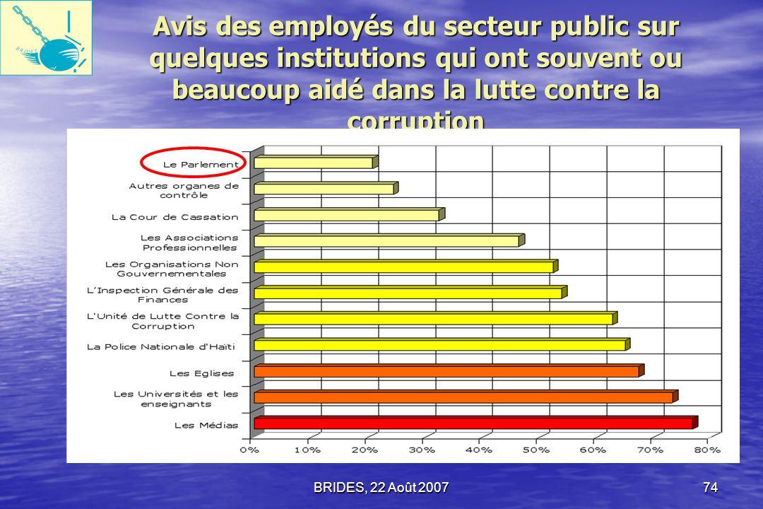 BRIDES, 22 Août 200773 Volonté de combattre la corruption 70,1% des ménages ont dit que le Gouvernement encourageait la corruption.