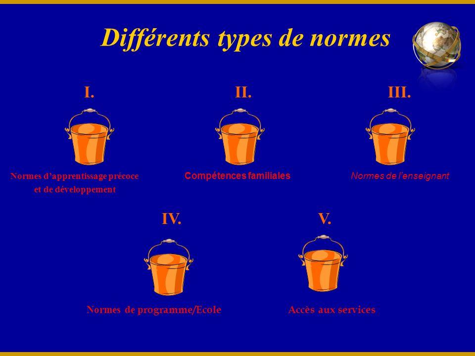 Différents types de normes I. II. III. IV. V.