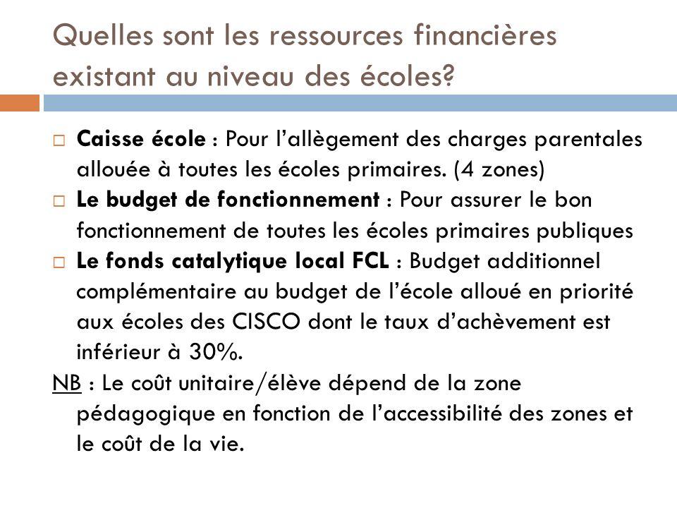 Quelles sont les ressources financières existant au niveau des écoles.