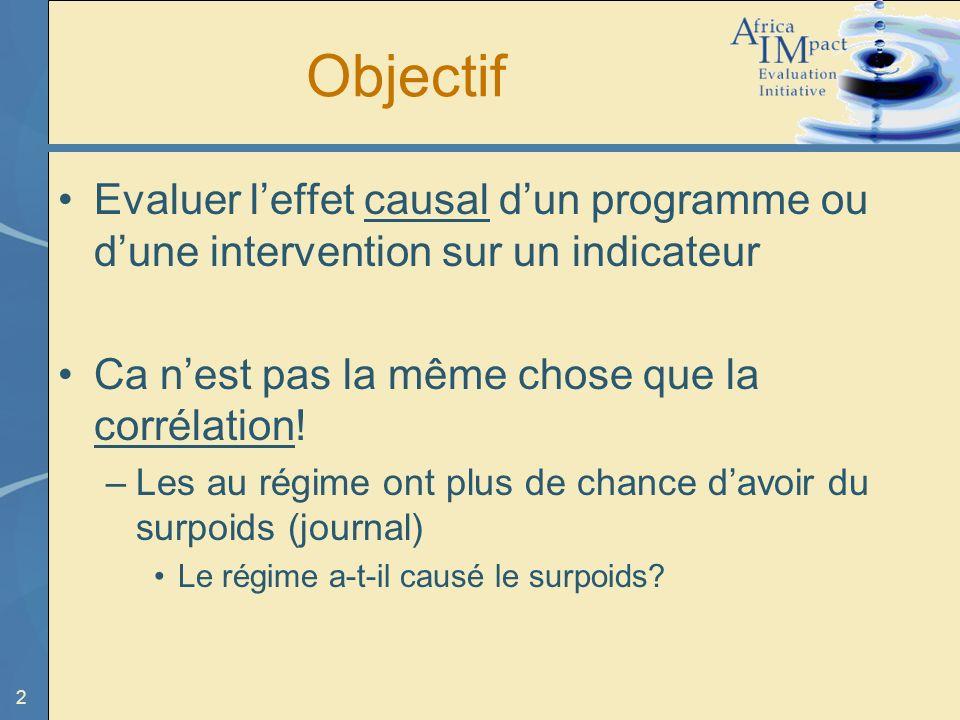 2 Objectif Evaluer leffet causal dun programme ou dune intervention sur un indicateur Ca nest pas la même chose que la corrélation.
