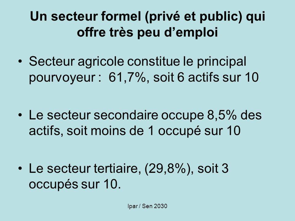 Ipar / Sen 2030 Un secteur formel (privé et public) qui offre très peu demploi Secteur agricole constitue le principal pourvoyeur : 61,7%, soit 6 acti