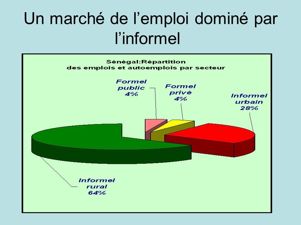 Ipar / Sen 2030 Un marché de lemploi dominé par linformel