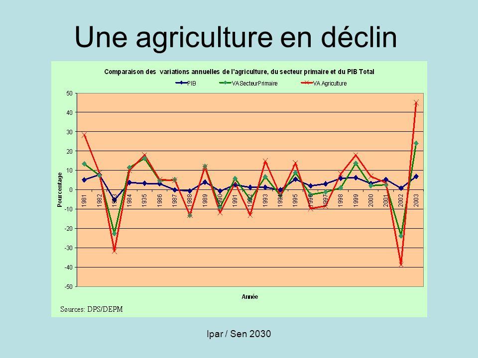 Ipar / Sen 2030 Une agriculture en déclin