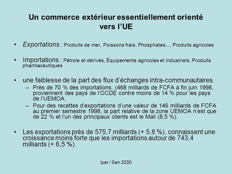 Ipar / Sen 2030 Un commerce extérieur essentiellement orienté vers lUE Exportations : Produits de mer, Poissons frais, Phosphates..., Produits agricol