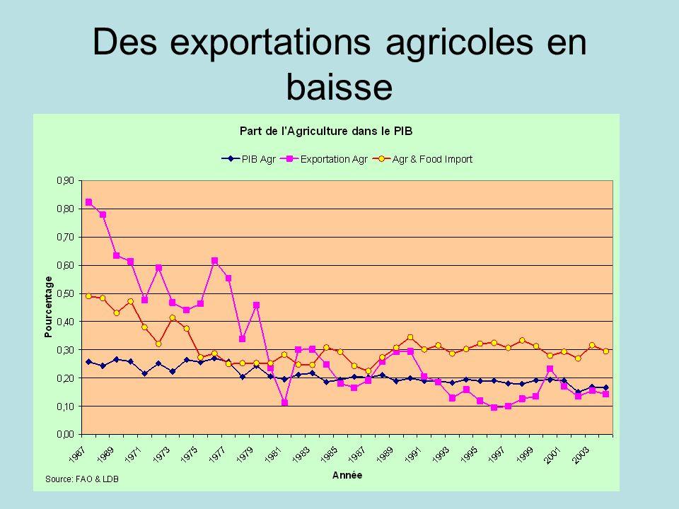 Ipar / Sen 2030 Des exportations agricoles en baisse