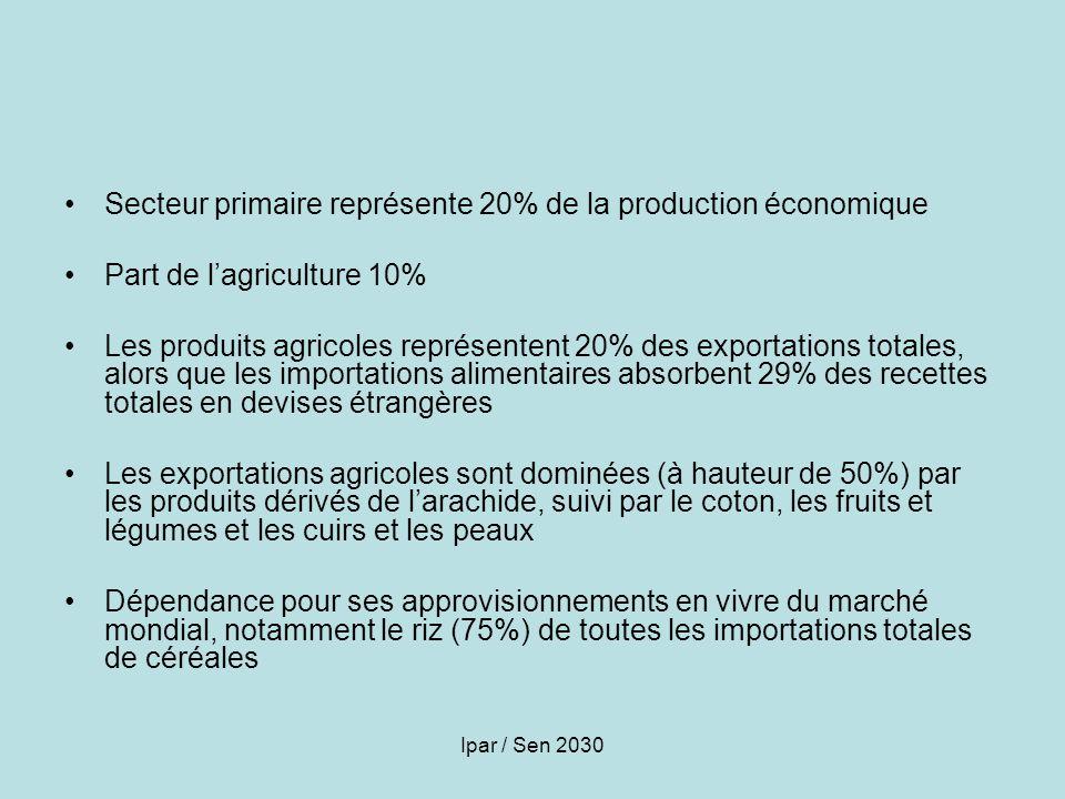 Ipar / Sen 2030 Secteur primaire représente 20% de la production économique Part de lagriculture 10% Les produits agricoles représentent 20% des expor