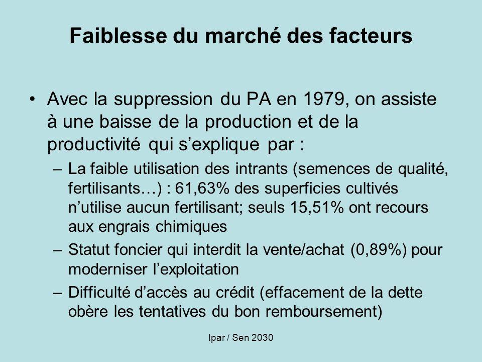 Ipar / Sen 2030 Faiblesse du marché des facteurs Avec la suppression du PA en 1979, on assiste à une baisse de la production et de la productivité qui