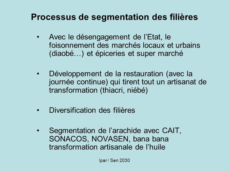 Ipar / Sen 2030 Processus de segmentation des filières Avec le désengagement de lEtat, le foisonnement des marchés locaux et urbains (diaobé…) et épic