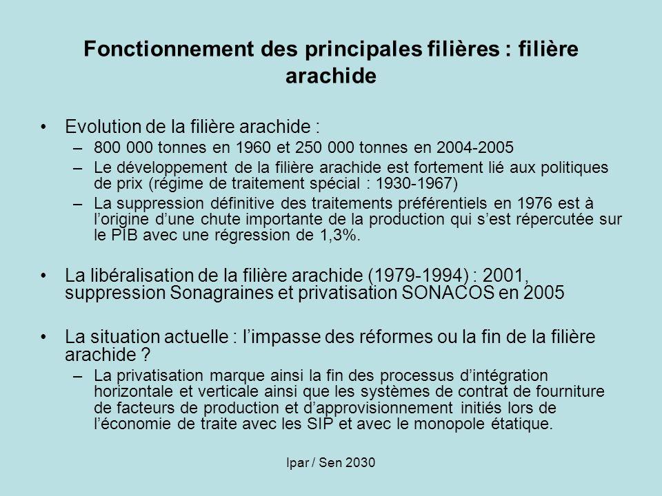 Ipar / Sen 2030 Fonctionnement des principales filières : filière arachide Evolution de la filière arachide : –800 000 tonnes en 1960 et 250 000 tonne