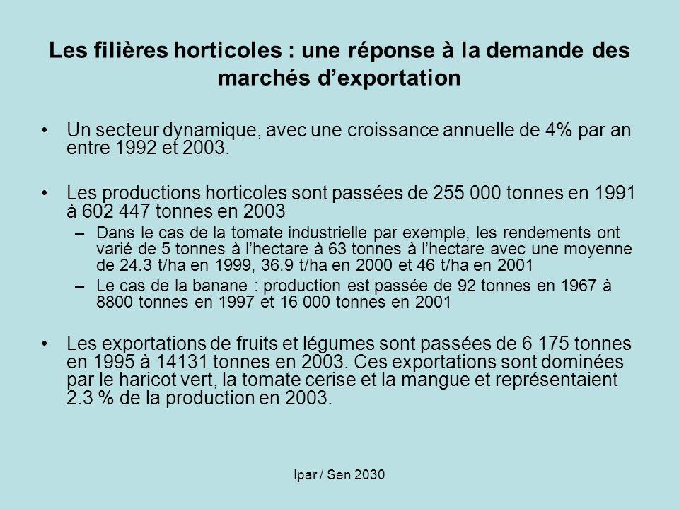 Ipar / Sen 2030 Les filières horticoles : une réponse à la demande des marchés dexportation Un secteur dynamique, avec une croissance annuelle de 4% p