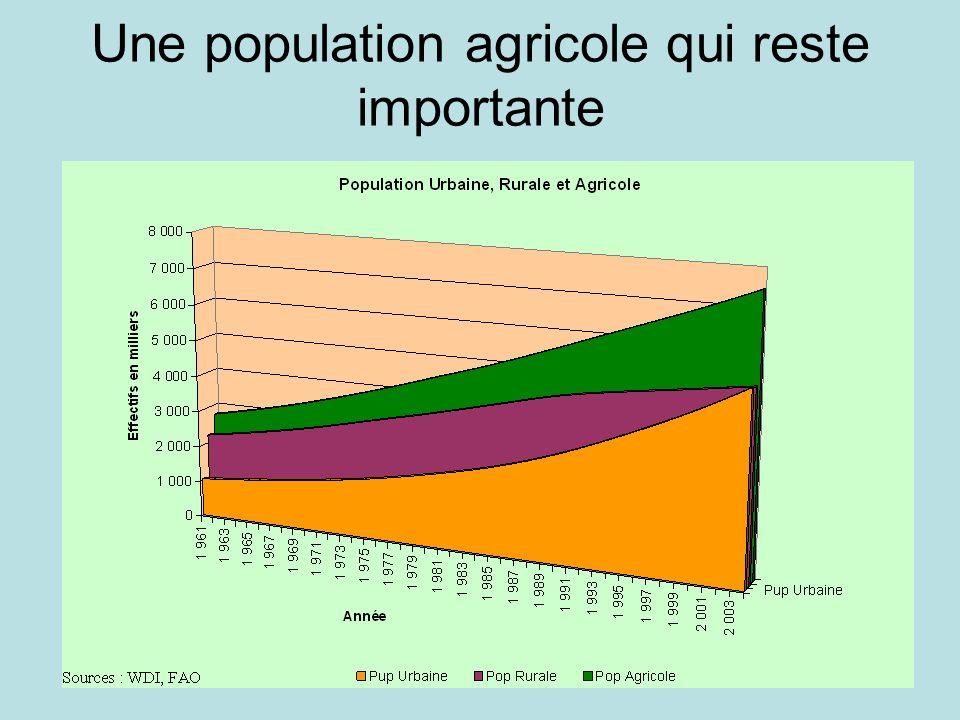Ipar / Sen 2030 Une population agricole qui reste importante