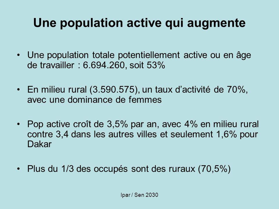 Ipar / Sen 2030 Une population active qui augmente Une population totale potentiellement active ou en âge de travailler : 6.694.260, soit 53% En milie
