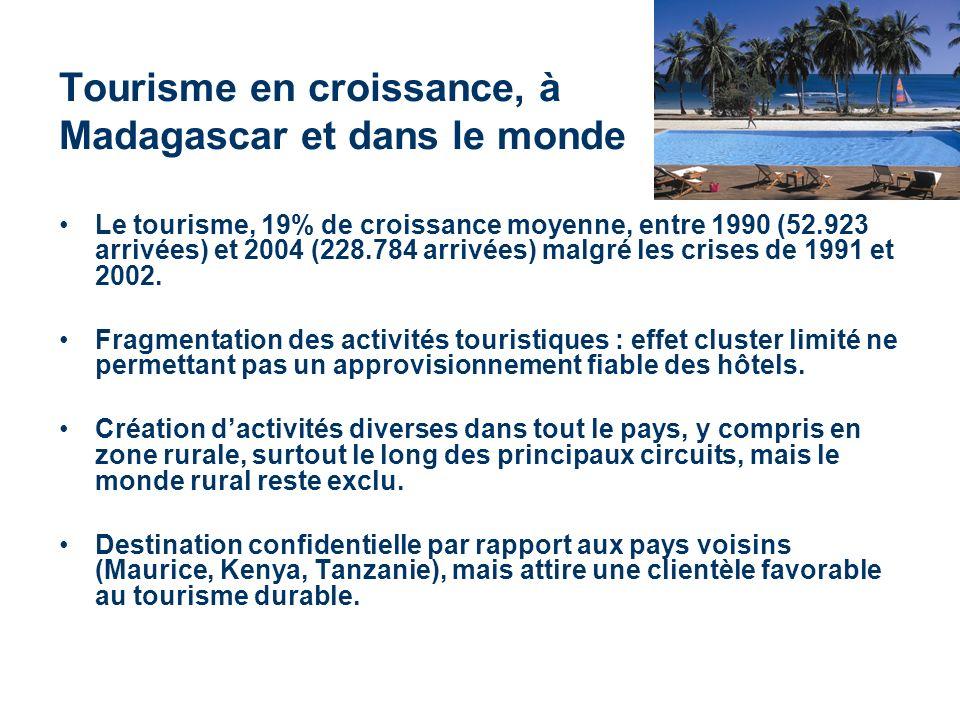 Tourisme en croissance, à Madagascar et dans le monde Le tourisme, 19% de croissance moyenne, entre 1990 (52.923 arrivées) et 2004 (228.784 arrivées) malgré les crises de 1991 et 2002.