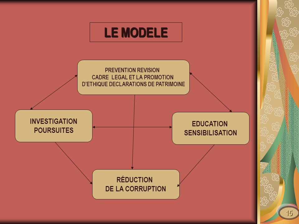 PREVENTION REVISION CADRE LEGAL ET LA PROMOTION DETHIQUE DECLARATIONS DE PATRIMOINE RÉDUCTION DE LA CORRUPTION EDUCATION SENSIBILISATION INVESTIGATION POURSUITES LE MODELE 15