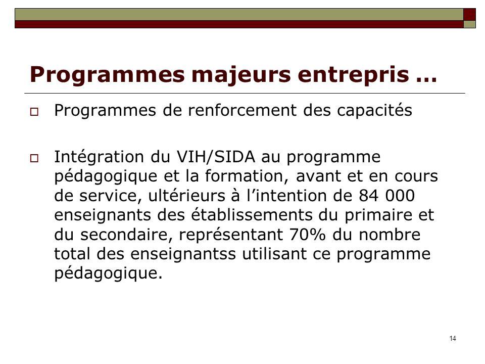 14 Programmes majeurs entrepris … Programmes de renforcement des capacités Intégration du VIH/SIDA au programme pédagogique et la formation, avant et