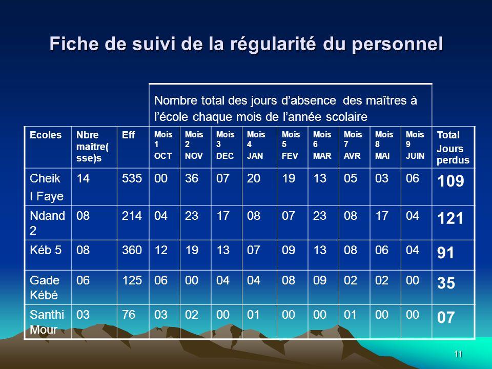 11 Fiche de suivi de la régularité du personnel Nombre total des jours dabsence des maîtres à lécole chaque mois de lannée scolaire EcolesNbre maître(