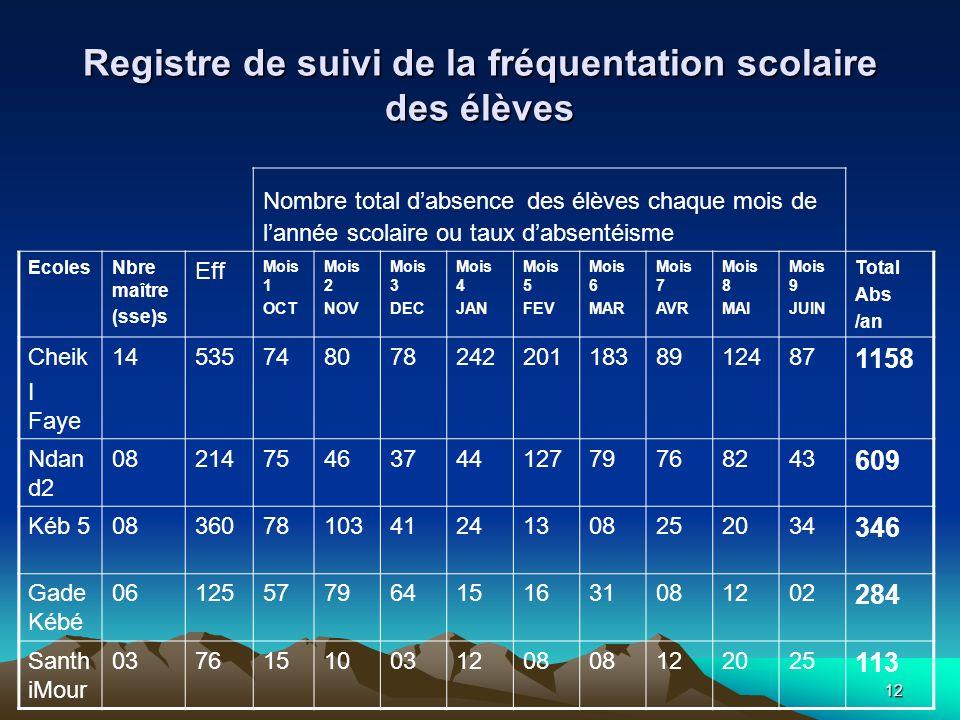 12 Registre de suivi de la fréquentation scolaire des élèves Nombre total dabsence des élèves chaque mois de lannée scolaire ou taux dabsentéisme Ecol