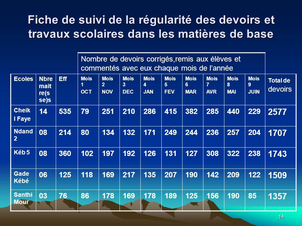 14 Fiche de suivi de la régularité des devoirs et travaux scolaires dans les matières de base Nombre de devoirs corrigés,remis aux élèves et commentés