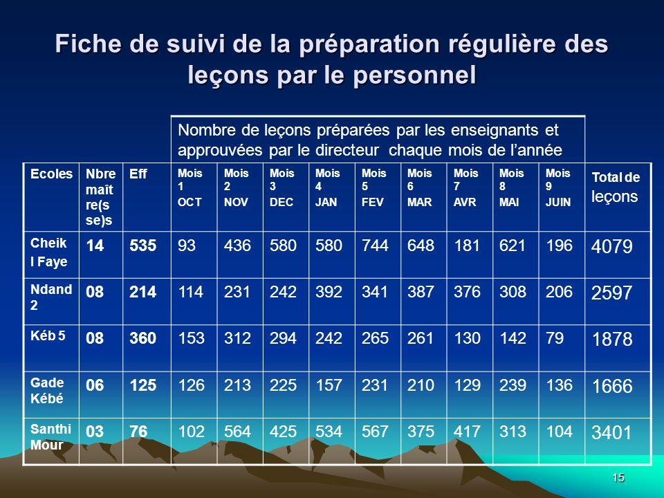 15 Fiche de suivi de la préparation régulière des leçons par le personnel Nombre de leçons préparées par les enseignants et approuvées par le directeu