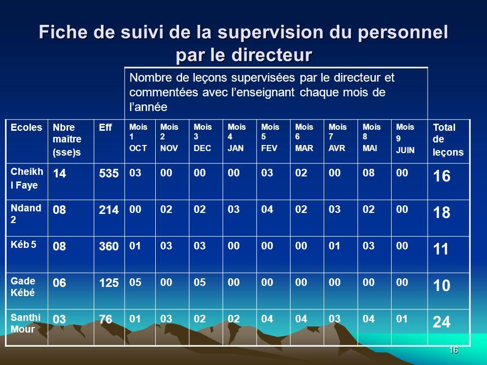 16 Fiche de suivi de la supervision du personnel par le directeur Nombre de leçons supervisées par le directeur et commentées avec lenseignant chaque