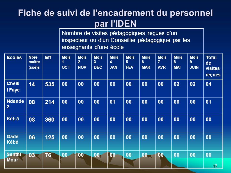 17 Fiche de suivi de lencadrement du personnel par lIDEN Nombre de visites pédagogiques reçues dun inspecteur ou dun Conseiller pédagogique par les en
