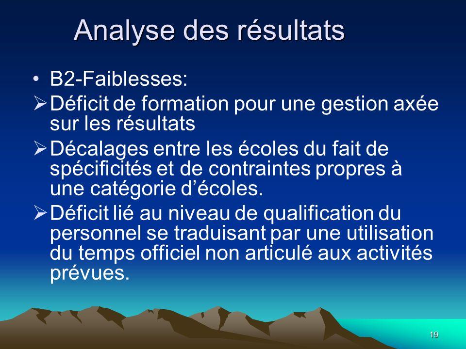 19 Analyse des résultats B2-Faiblesses: Déficit de formation pour une gestion axée sur les résultats Décalages entre les écoles du fait de spécificité