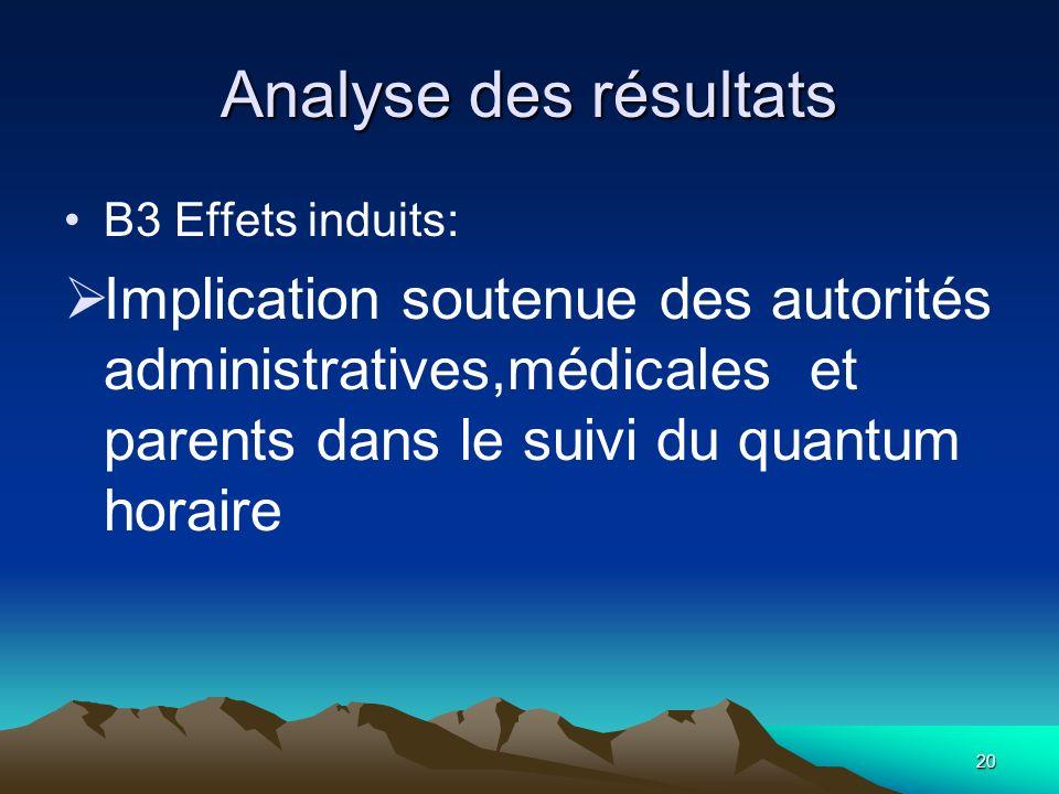20 Analyse des résultats B3 Effets induits: Implication soutenue des autorités administratives,médicales et parents dans le suivi du quantum horaire