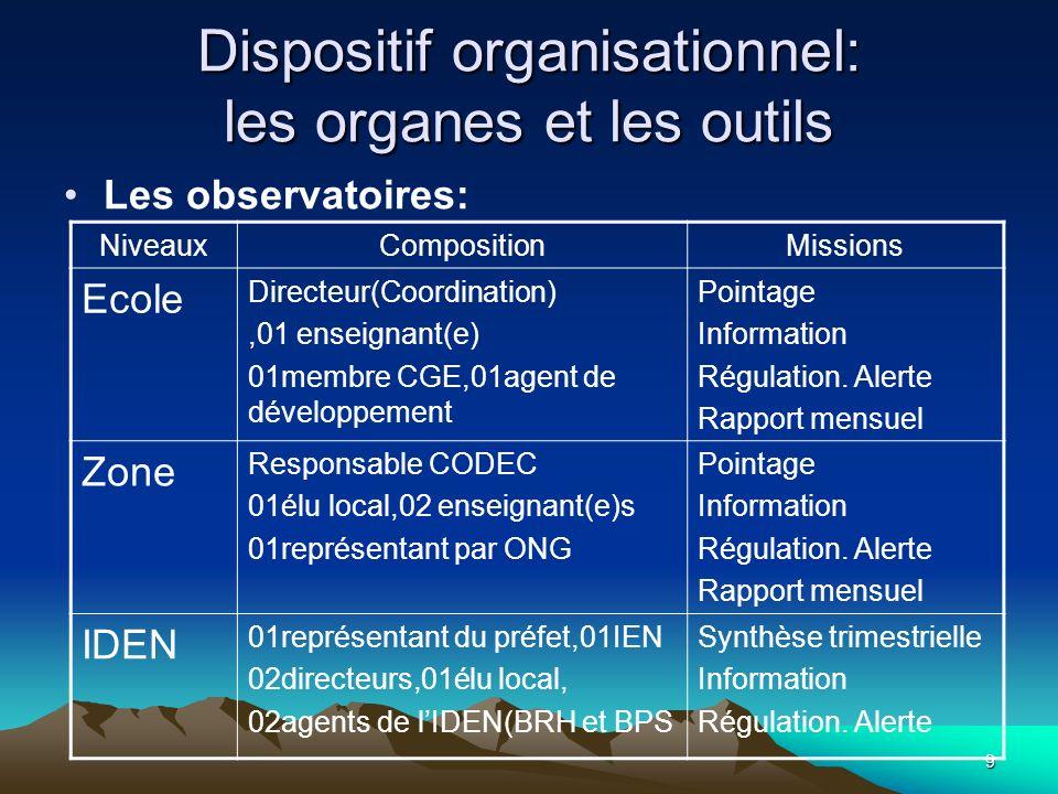 9 Dispositif organisationnel: les organes et les outils Les observatoires: NiveauxCompositionMissions Ecole Directeur(Coordination),01 enseignant(e) 0