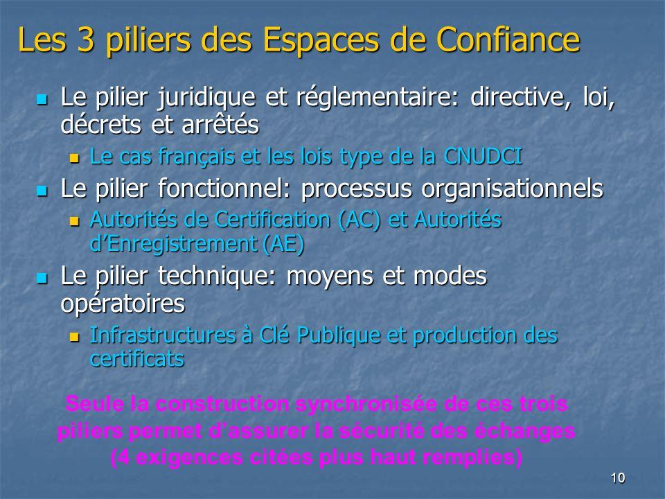 10 Les 3 piliers des Espaces de Confiance Le pilier juridique et réglementaire: directive, loi, décrets et arrêtés Le pilier juridique et réglementair