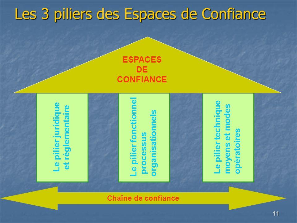 11 Les 3 piliers des Espaces de Confiance Chaîne de confiance Le pilier juridique et réglementaire Le pilier fonctionnel processus organisationnels Le