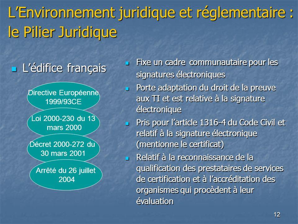 12 LEnvironnement juridique et réglementaire : le Pilier Juridique Lédifice français Lédifice français Directive Européenne 1999/93CE Loi 2000-230 du