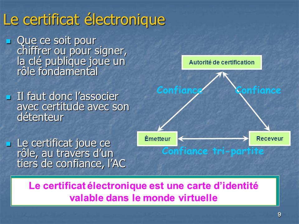 9 Le certificat électronique Que ce soit pour chiffrer ou pour signer, la clé publique joue un rôle fondamental Que ce soit pour chiffrer ou pour sign