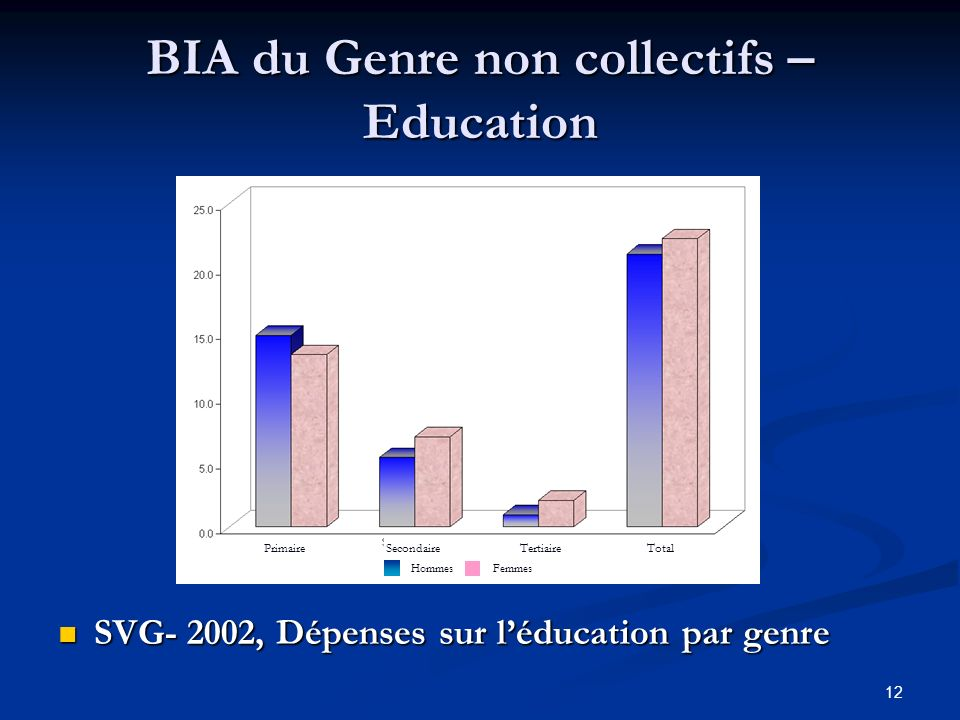 12 BIA du Genre non collectifs – Education SVG- 2002, Dépenses sur léducation par genre SVG- 2002, Dépenses sur léducation par genre PrimaireTertiaireTotalSecondaire HommesFemmes