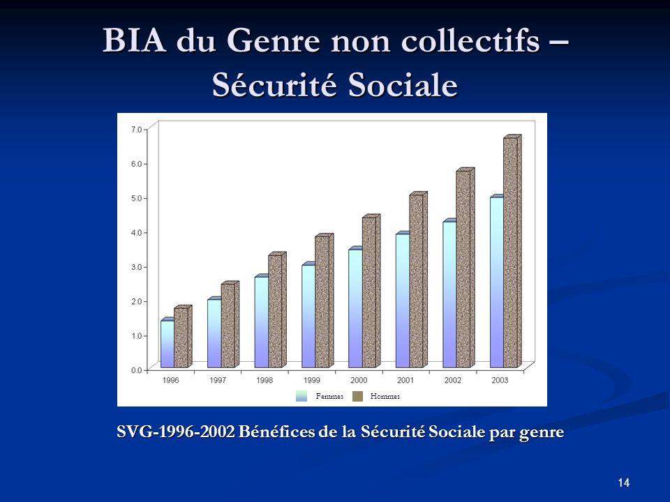 14 BIA du Genre non collectifs – Sécurité Sociale SVG-1996-2002 Bénéfices de la Sécurité Sociale par genre FemmesHommes