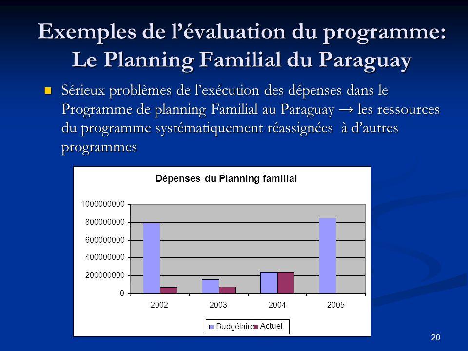 20 Exemples de lévaluation du programme: Le Planning Familial du Paraguay Sérieux problèmes de lexécution des dépenses dans le Programme de planning Familial au Paraguay les ressources du programme systématiquement réassignées à dautres programmes Dépenses du Planning familial 0 200000000 400000000 600000000 800000000 1000000000 2002200320042005 BudgétaireActuel