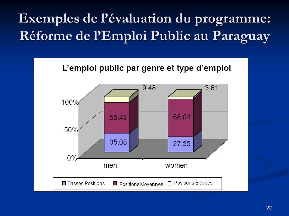 22 Exemples de lévaluation du programme: Réforme de lEmploi Public au Paraguay 35.08 55.43 9.48 27.55 68.04 3.61 0% 50% 100% menwomen Lemploi public par genre et type demploi Basses Positions Positions Moyennes Positions Élevées