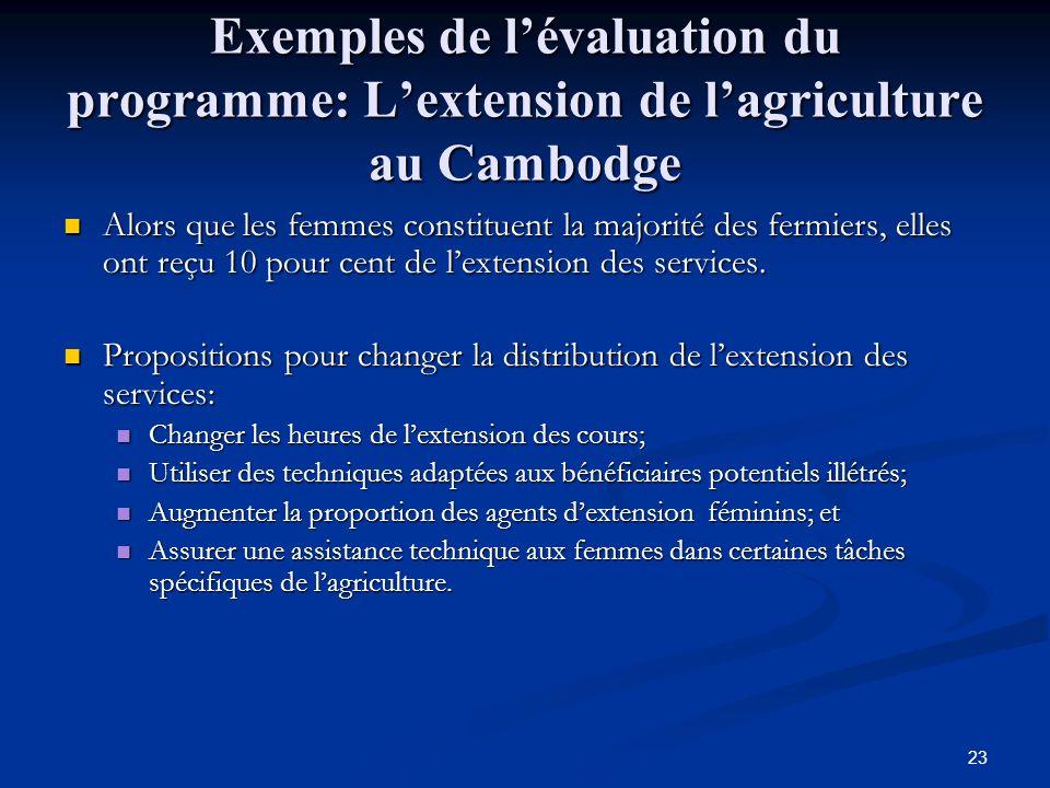 23 Exemples de lévaluation du programme: Lextension de lagriculture au Cambodge Alors que les femmes constituent la majorité des fermiers, elles ont reçu 10 pour cent de lextension des services.