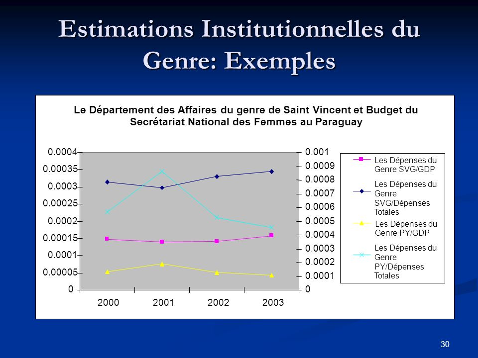 30 Estimations Institutionnelles du Genre: Exemples