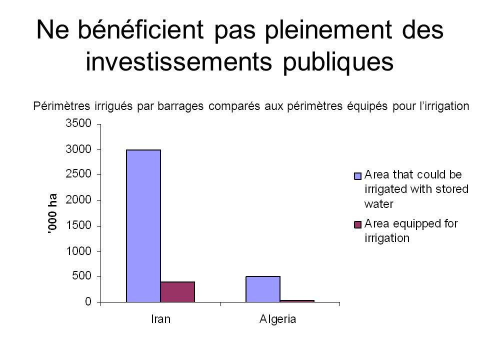 Ne bénéficient pas pleinement des investissements publiques Périmètres irrigués par barrages comparés aux périmètres équipés pour lirrigation