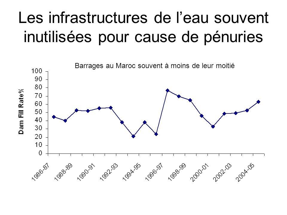 Les infrastructures de leau souvent inutilisées pour cause de pénuries Barrages au Maroc souvent à moins de leur moitié