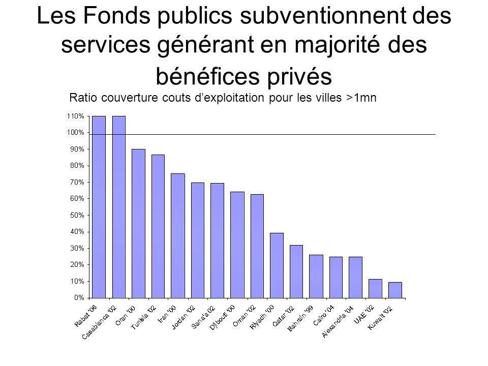 Les Fonds publics subventionnent des services générant en majorité des bénéfices privés Ratio couverture couts dexploitation pour les villes >1mn