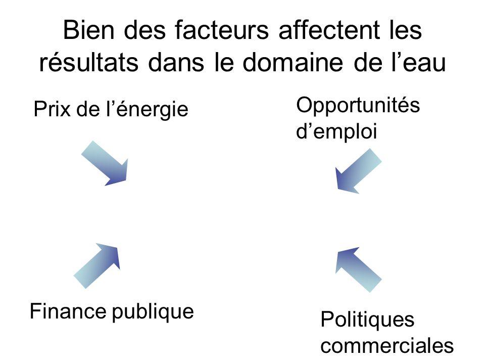 Bien des facteurs affectent les résultats dans le domaine de leau Prix de lénergie Politiques commerciales Finance publique Opportunités demploi