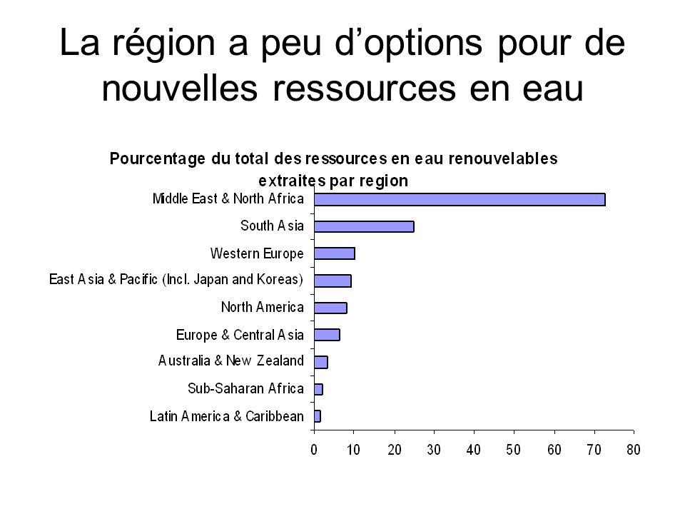 La région a peu doptions pour de nouvelles ressources en eau