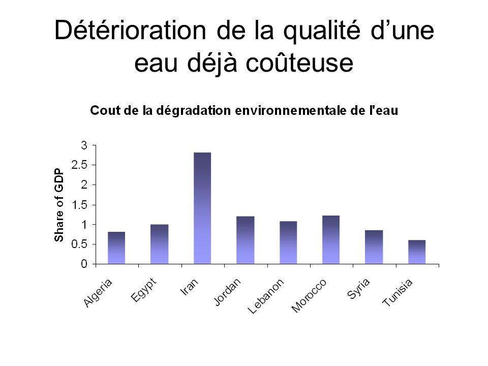 Détérioration de la qualité dune eau déjà coûteuse