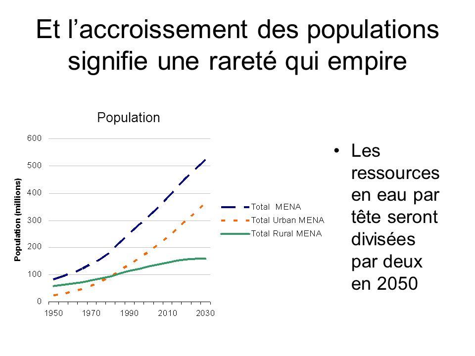 Et laccroissement des populations signifie une rareté qui empire Population Les ressources en eau par tête seront divisées par deux en 2050